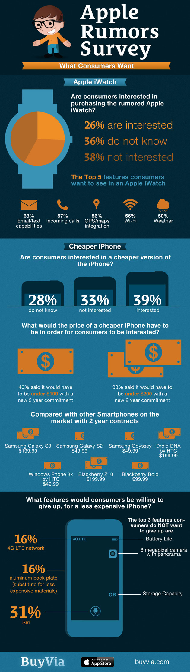 iWatch - Cheaper iPhone Infographic