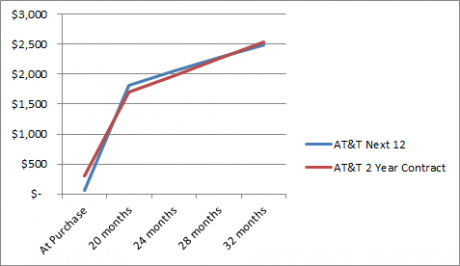 AT&T Next vs 2year plan