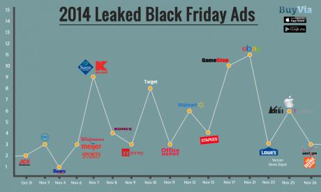 picture of Blog: Black Friday 2014 Ad Leak Timeline