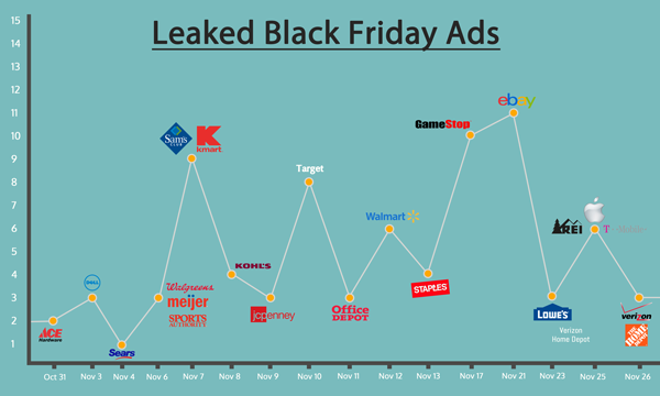 Black Friday ad leak timeline