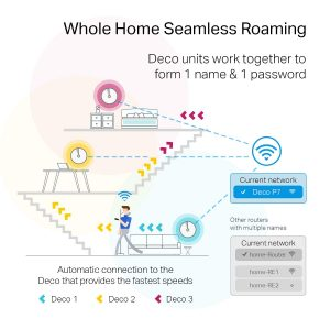 picture of TP-Link Deco Powerline Hybrid Mesh WiFi System Sale
